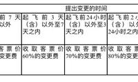10月20日零时起 春秋航空国内特价票放宽退改签限制