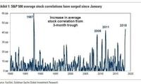 全球股市将全面崩盘?高盛:现在担心这个太早了