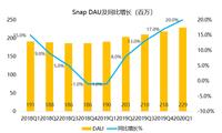 老虎证券:用户重回高增长,Snap仍有一战之力?