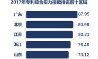 《2017年全国专利实力状况报告》发布 广东、北京、江苏三省市位列全国前三
