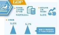 """七大""""首席"""",这样点评上半年主要经济指标"""