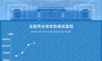 """2019全国两会大数据日报(3.5)61%数据来自微博""""健康""""当日最热"""
