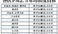 北京公布各区PM2.5年均浓度目标