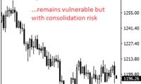 金价还要继续跌?FXTechstrategy:黄金最新前景预测