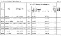天津农商行董事长自杀 任职银行曾卷入侨兴债被