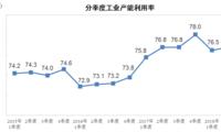 2018年二季度全国工业产能利用率为76.8%