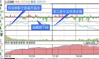 复盘10张图|受累周边市场走弱股指回调,军工板块逆势大涨