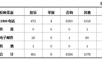 2018年1月12398能源监管热线投诉举报处理情况通报