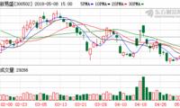 新易盛股东高光荣向华泰证券补充质押90万股 占其所持的2.74%