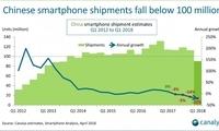 中国智能手机销量出现历史性滑坡 苹果跌出前四