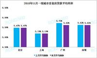 """首套房贷利率连涨22个月后""""刹车"""" 武汉仍领跑"""