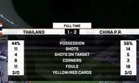 一觉醒来,孙兴慜的球队和武磊的球队都逆转赢了一个2-1!