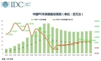 IDC联合京东以及PC厂商定义高性能轻薄本