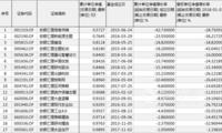 农银汇理旗下17只基金成立至今业绩亏损