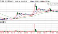 万亚企业控股正准备提交新上市申请