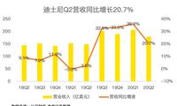 老虎证券:迪士尼净利润暴跌9成 但其实没那么糟糕