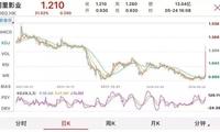 阿里CDR前夕,阿里影业零条件股权激励,股价一日暴涨30%!