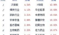 午评:两市宽幅震荡沪指涨0.42% 半日成交逾6000亿元